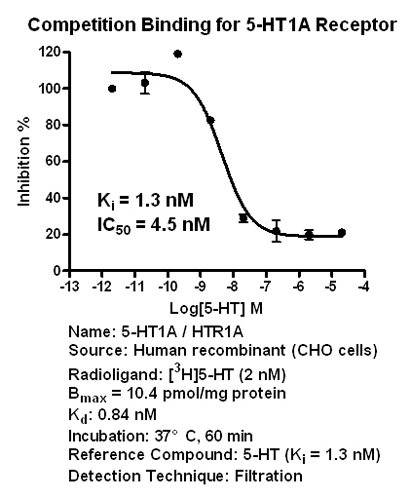 5-HT1A binding assay