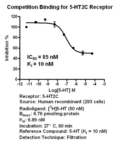 5-HT2C binding assay