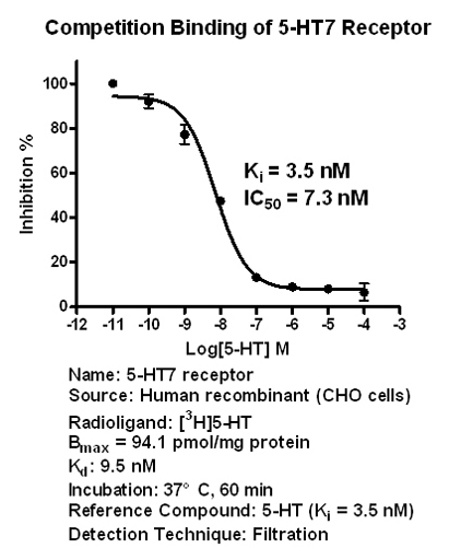 5-HT7 binding assay