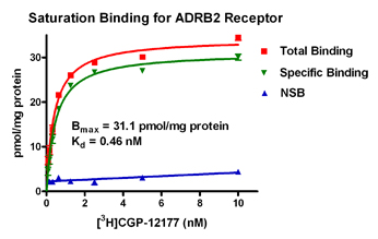 Saturation Binding for ADRA1A