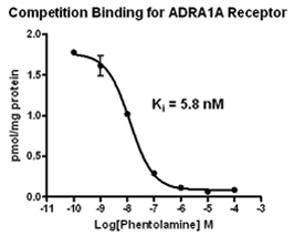 Filtration: Competition Binding Assay