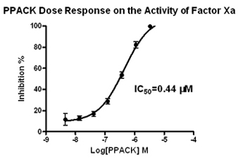 Factor Xa Assay