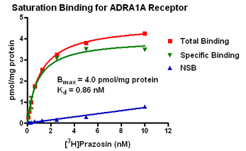 Filtration: Saturation Binding Assay
