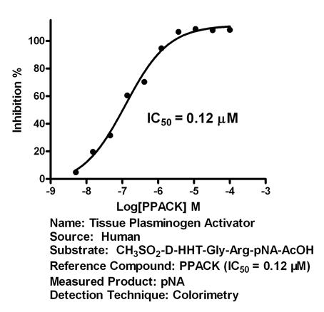 Tissue plasminogen activator