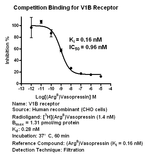 V1B binding assay