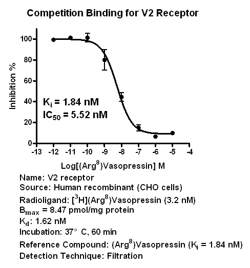 V2 binding assay