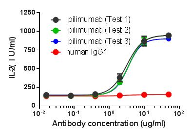 Cell-based anti-CTLA-4 activity assay