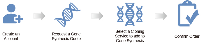Request a Gene Synthesis Quote