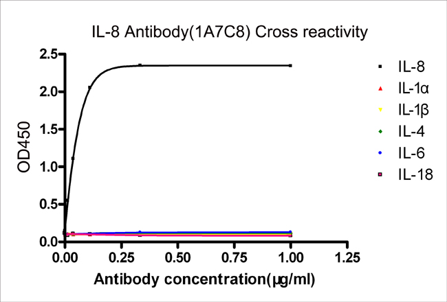IL-8 Antibody (1A7C8), MAb, Mouse