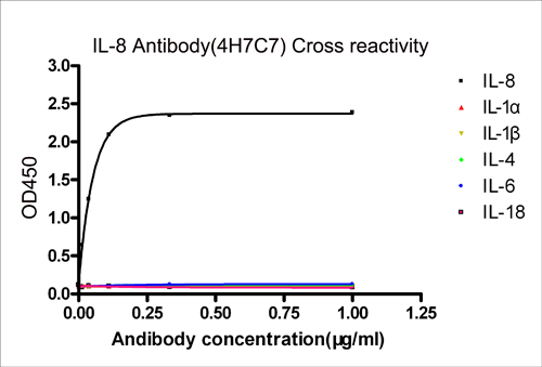 IL-8 Antibody (4H7C7), MAb, Mouse