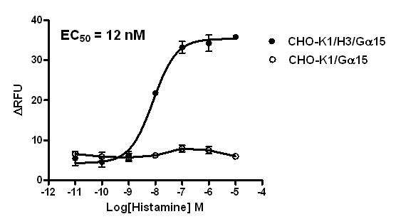 CHO-K1/H3/Gα15 Stable Cell Line