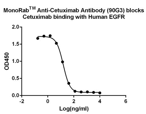 MonoRabᵀᴹ Anti-Cetuximab Antibody (90G3), MAb, Rabbit