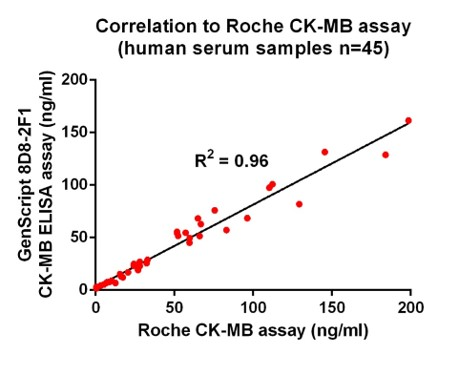 CK-MB (1F7), MAb, Mouse