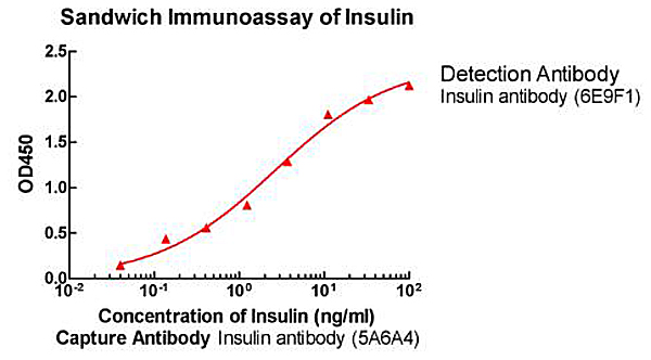 Insulin Antibody (5A6A4), MAb, Mouse