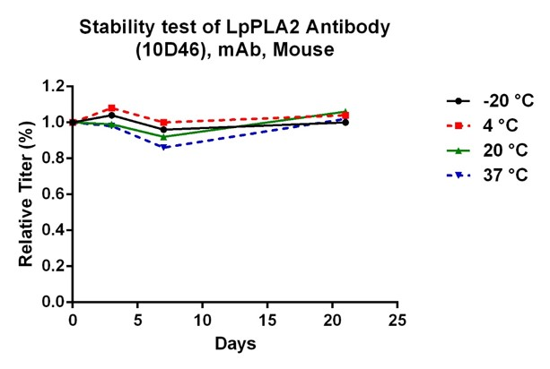 Lp-PLA2 (10D46), MAb, Mouse