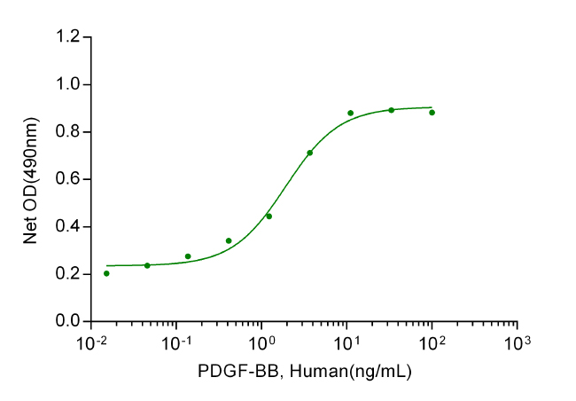 PDGF-BB, Human (P. Pastoris-expressed)