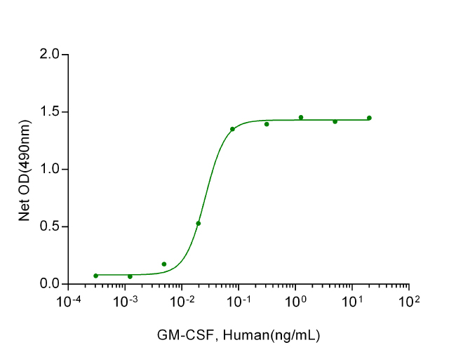 GM-CSF, Human(CHO-expressed)