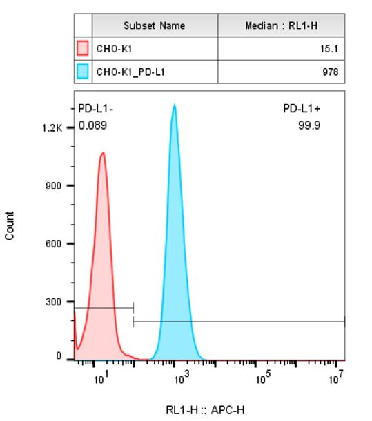 CHO-K1/PD-L1 Stable Cell Line