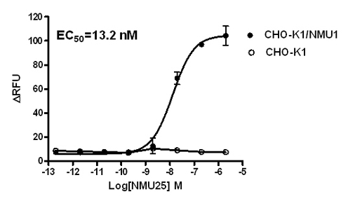 CHO-K1/NMU1 Stable Cell Line