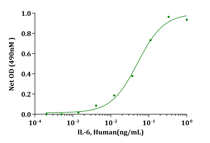 IL-6, Human(CHO-expressed)