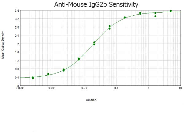 Rabbit Anti-Mouse IgG2b,pAb