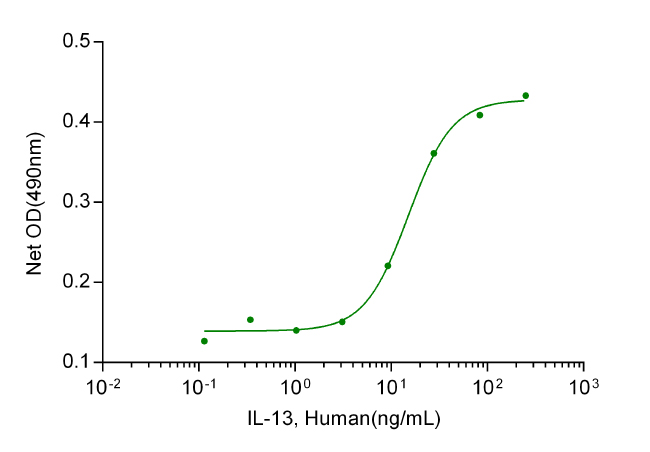 IL-13, Human(CHO-expressed)